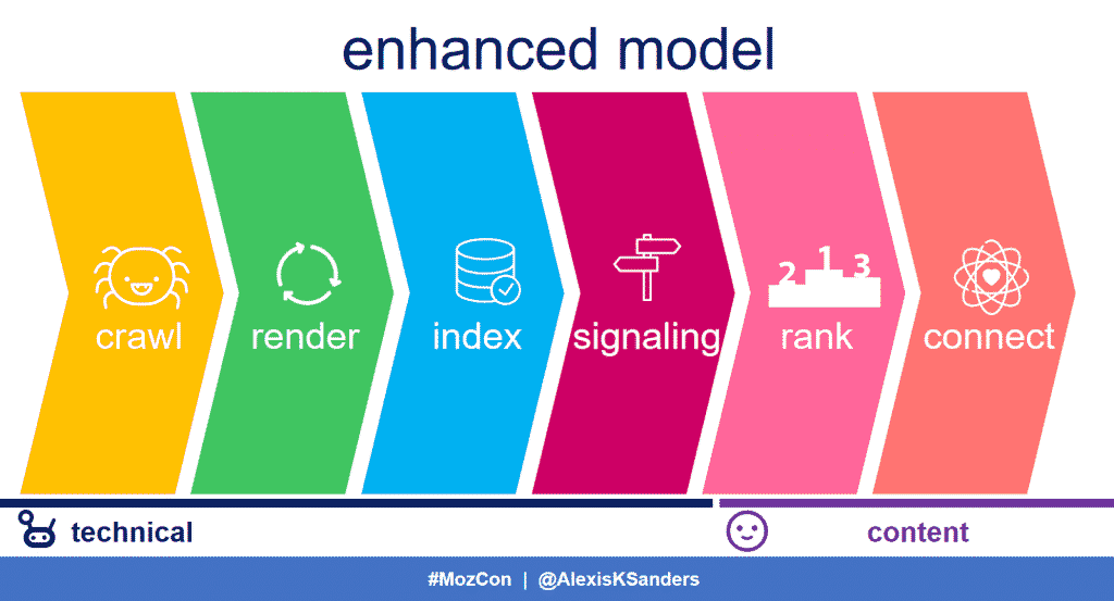 enhanced seo model