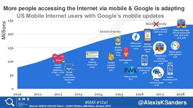 google's shift towards mobile, alongside mobile usage numbers