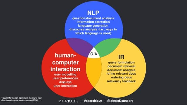 question answering systems embody NLP, Information Retrieval, and Human-Computer interaction studies