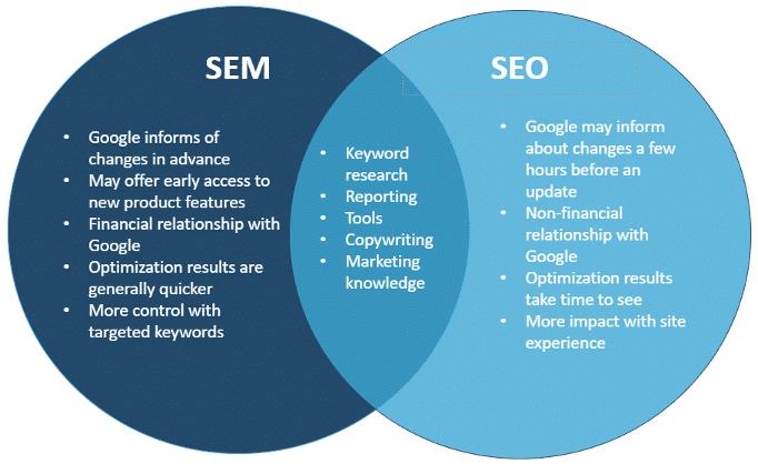 SEM vs. SEO
