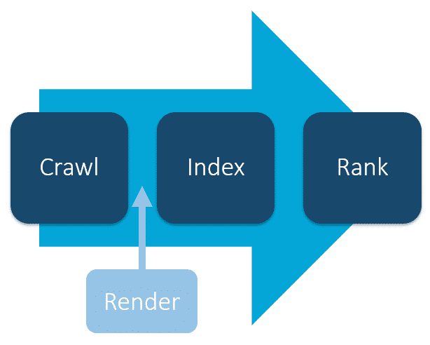 Crawl > Index > Rank